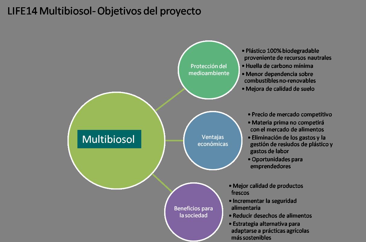Objetivos Multibiosol